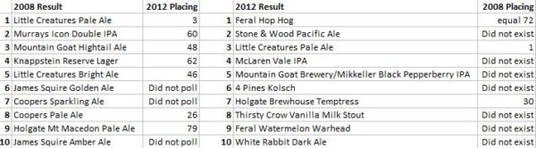 A table comparing the Top 10 lists from the 2008 and 2012 Local Taphouse Hottest 100