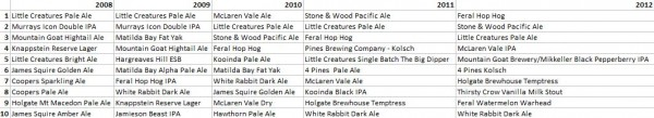 A table listing the Hottest 100 top 10 each year from 2008 to 2012